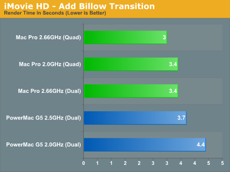 iMovie HD - Add Billow Transition