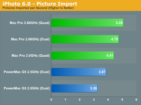 iPhoto 6.0 - Picture Import