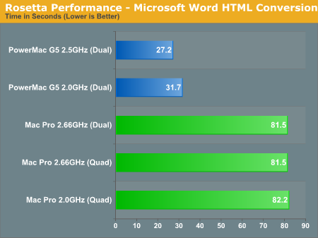 Rosetta Performance - Microsoft Word HTML Conversion