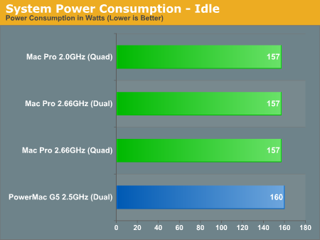 System Power Consumption - Idle