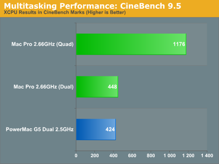 Multitasking Performance: CineBench 9.5