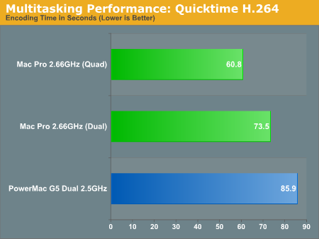 Multitasking Performance: Quicktime H.264