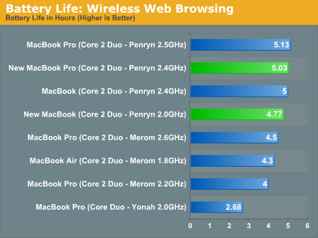Battery Life: Wireless Web Browsing