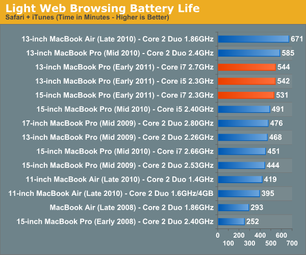 Light Web Browsing Battery Life