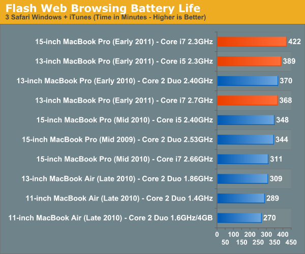 Flash Web Browsing Battery Life