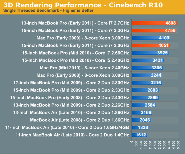 3D Rendering Performance—Cinebench R10