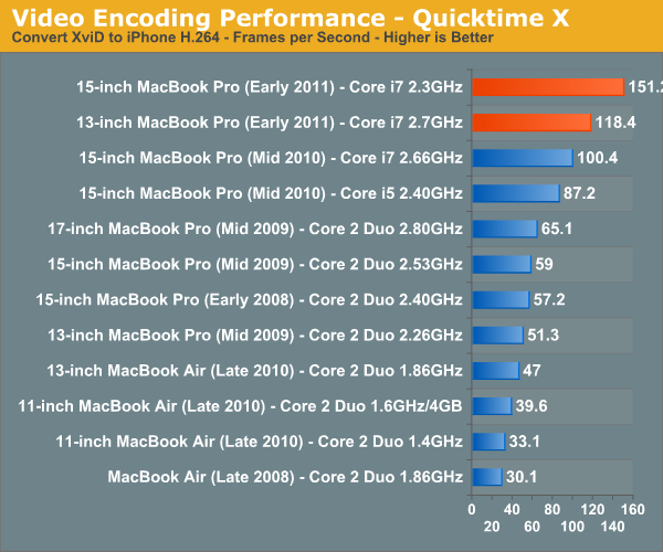 Video Encoding Performance—Quicktime X