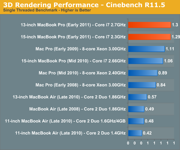 3D Rendering Performance—Cinebench R11.5