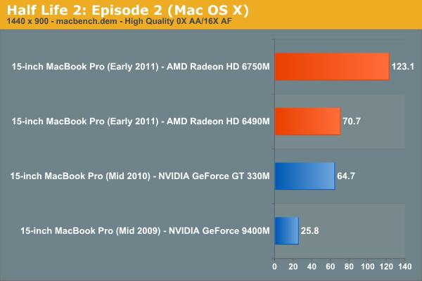The GPU Comparison - The MacBook Pro Review (13 & 15-inch