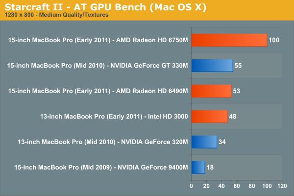 Starcraft II—AT GPU Bench (Mac OS X)
