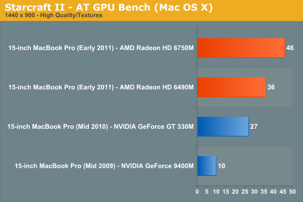 Starcraft II—AT GPU Bench (Mac OS X)