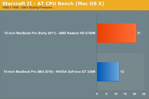 Starcraft II—AT CPU Bench (Mac OS X)