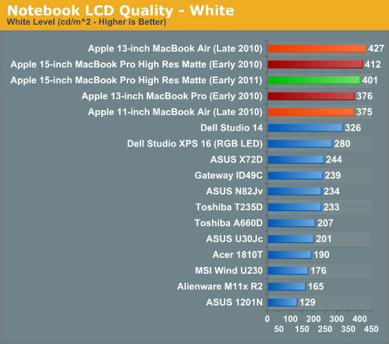Notebook LCD Quality—White