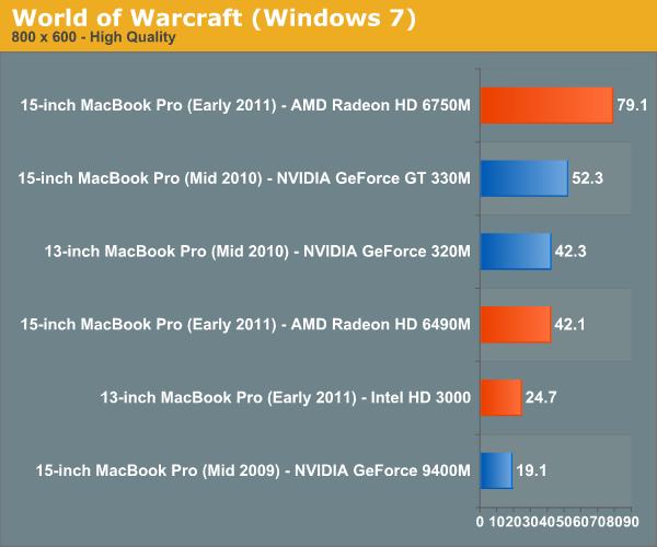 World of Warcraft (Windows 7)