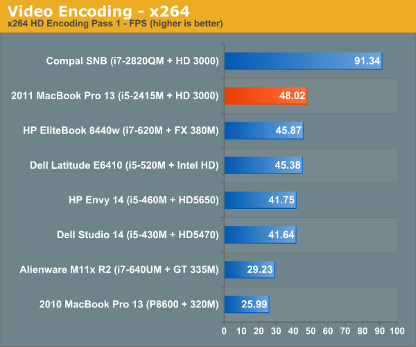 Video Encoding—x264