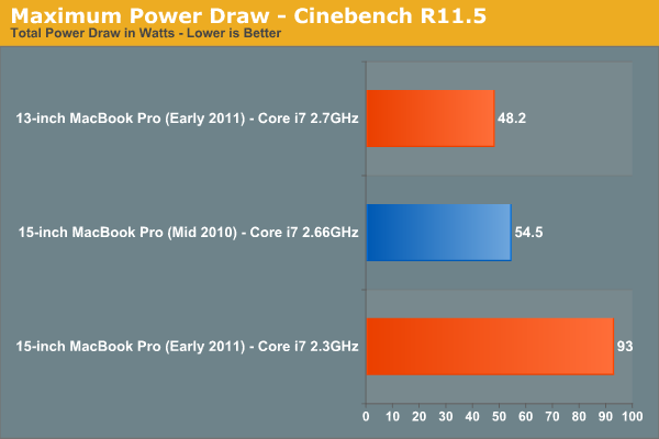 Maximum Power Draw—Cinebench R11.5