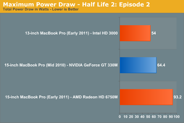 Maximum Power Draw—Half Life 2: Episode 2