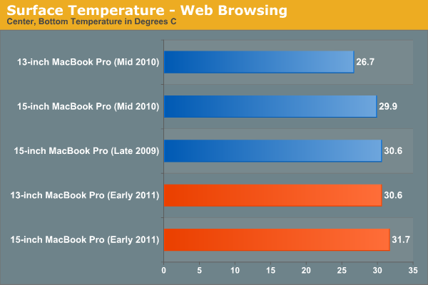 Surface Temperature—Web Browsing
