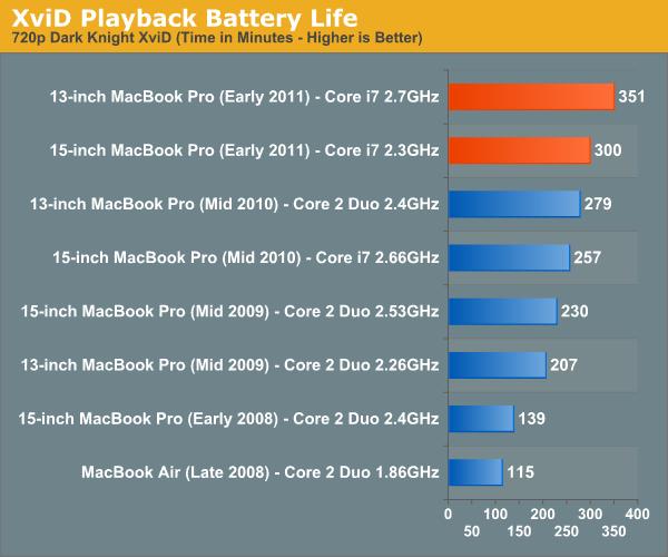 XviD Playback Battery Life