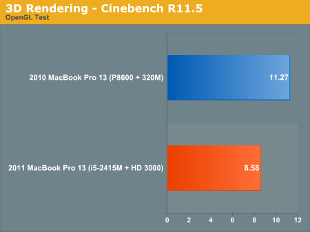 3D Rendering—Cinebench R11.5