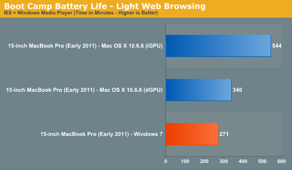 Boot Camp Battery Life—Light Web Browsing