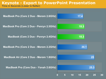 Keynote - Export to PowerPoint Presentation