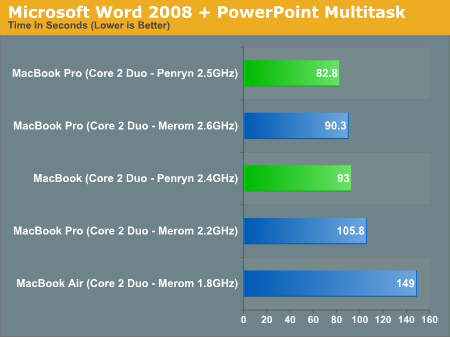 Microsoft Word 2008 + PowerPoint Multitask