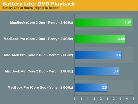 Battery Life: DVD Playback