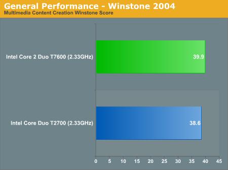 General Performance - Winstone 2004