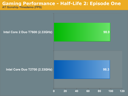 Gaming Performance - Half-Life 2: Episode One