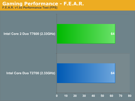 Gaming Performance - F.E.A.R.