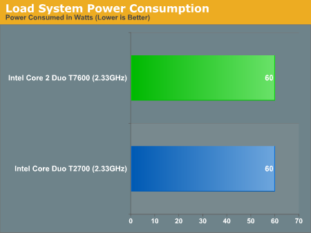 Load System Power Consumption