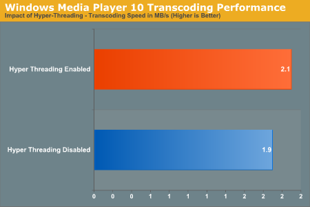 Windows Media Player 10 Transcoding Performance