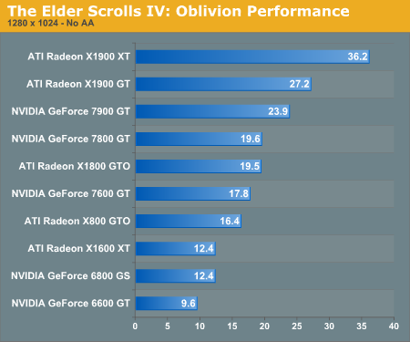 The Elder Scrolls IV: Oblivion Performance