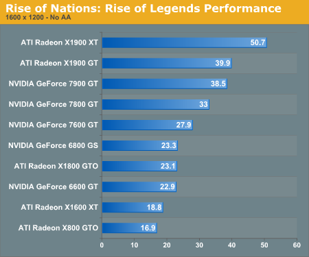 Rise of Nations: Rise of Legends Performance