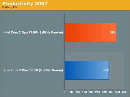 Productivity 2007