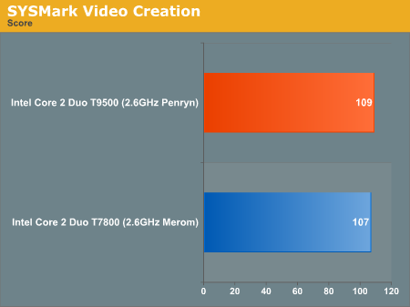 SYSMark Video Creation