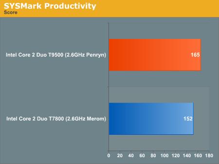 SYSMark Productivity