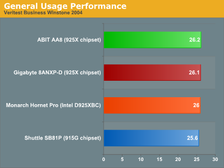 General Usage Performance