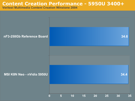 Content Creation Performance - 5950U 3400+