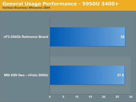 General Usage Performance - 5950U 3400+