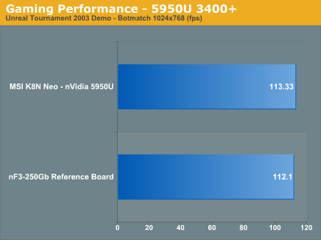 Gaming Performance - 5950U 3400+