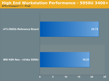 High End Workstation Performance - 5950U 3400+