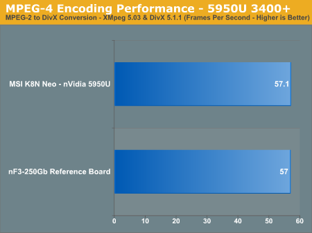 MPEG-4 Encoding Performance - 5950U 3400+