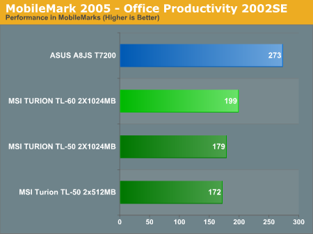 MobileMark 2005 - Office Productivity 2002SE