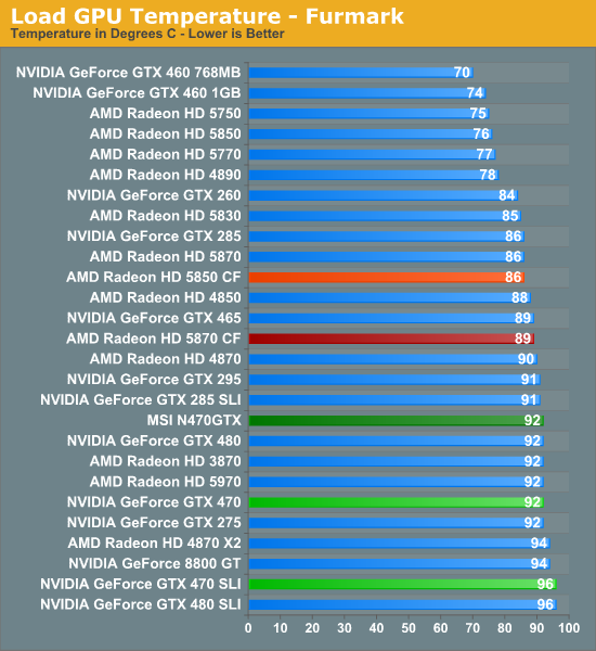 Power Hungry Performance >> GTX 470 SLI: Power, Temperature, & Noise - MSI's GeForce N470GTX & GTX 470 SLI