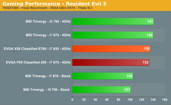 Gaming Performance - Resident Evil 5