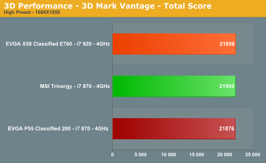 3D Performance - 3D Mark Vantage - Total Score