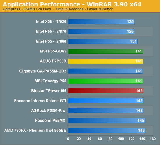 Application Performance - WinRAR 3.90 x64