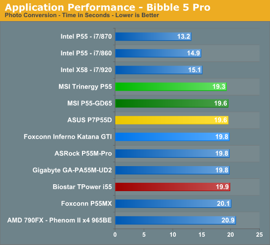 Application Performance - Bibble 5 Pro